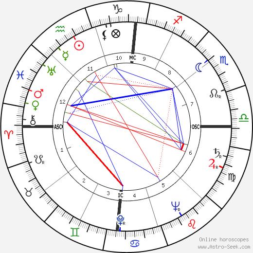 Марио Ланца Mario Lanza день рождения гороскоп, Mario Lanza Натальная карта онлайн