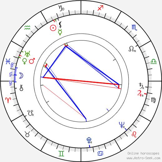 Мюррей Букчин Murray Bookchin день рождения гороскоп, Murray Bookchin Натальная карта онлайн