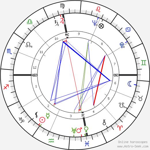 Патриция Хайсмит Patricia Highsmith день рождения гороскоп, Patricia Highsmith Натальная карта онлайн
