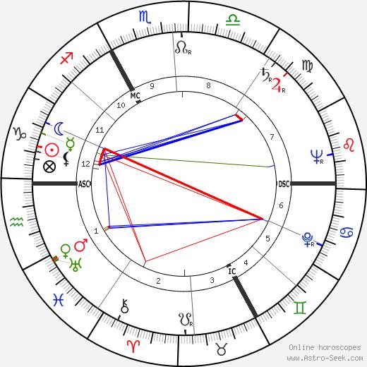 Pierre-Yves Trémois tema natale, oroscopo, Pierre-Yves Trémois oroscopi gratuiti, astrologia
