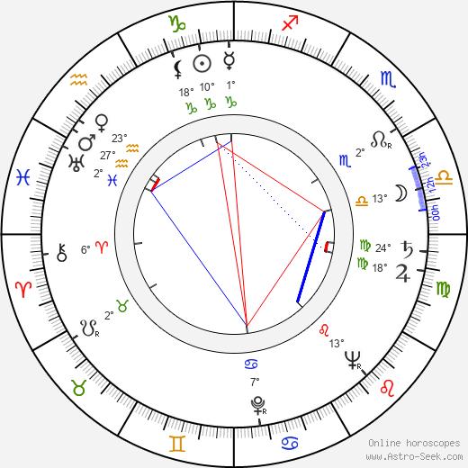 Regina Bianchi birth chart, biography, wikipedia 2018, 2019