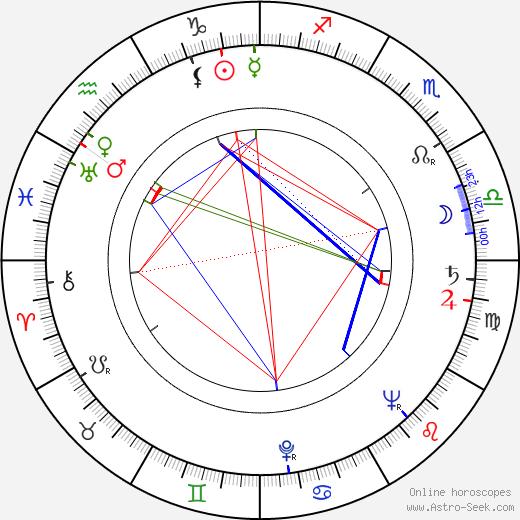 Regina Bianchi astro natal birth chart, Regina Bianchi horoscope, astrology