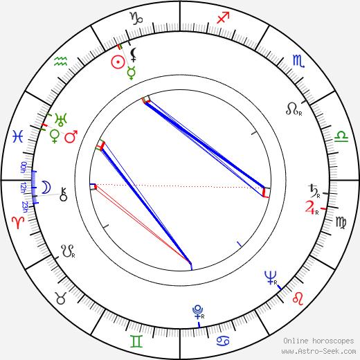 Renata Kossobudzka birth chart, Renata Kossobudzka astro natal horoscope, astrology