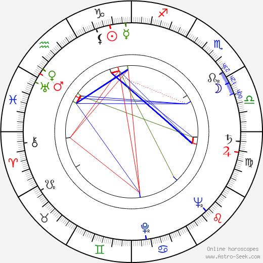 Renate Druks tema natale, oroscopo, Renate Druks oroscopi gratuiti, astrologia