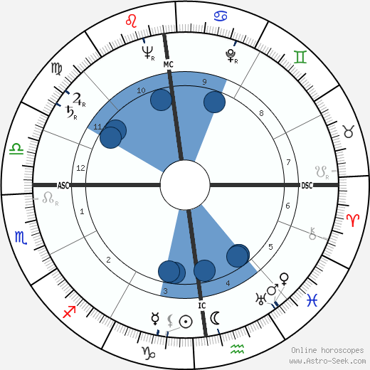 Robert Galley horoscope, astrology, sign, zodiac, date of birth, instagram