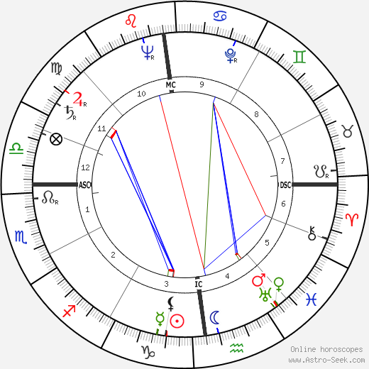 Robert Galley birth chart, Robert Galley astro natal horoscope, astrology