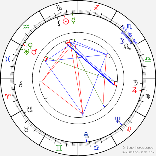 Robert Lapoujade astro natal birth chart, Robert Lapoujade horoscope, astrology
