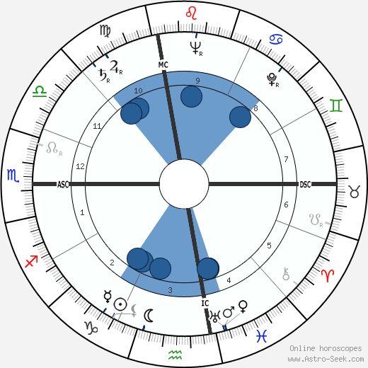 Rodger Ward wikipedia, horoscope, astrology, instagram