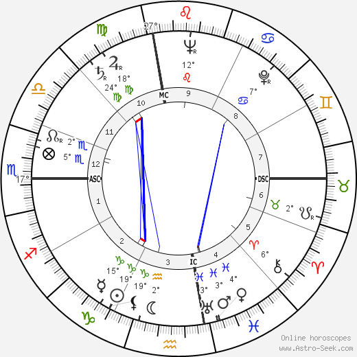 Rodger Ward birth chart, biography, wikipedia 2018, 2019