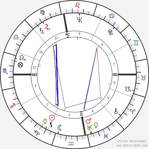 Rodger Ward astro natal birth chart, Rodger Ward horoscope, astrology