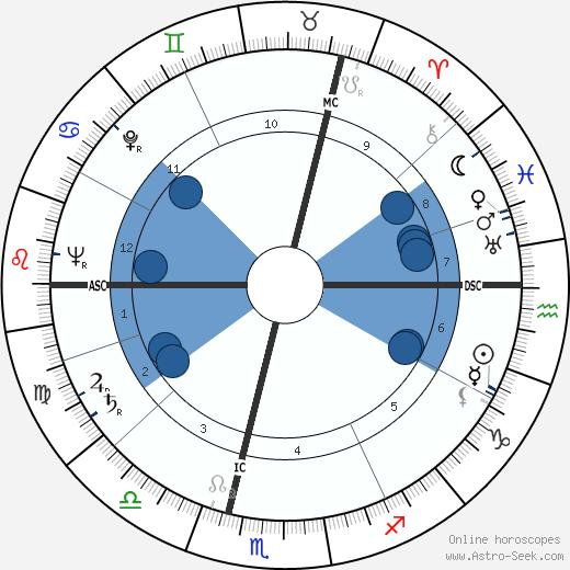 Roger Carré wikipedia, horoscope, astrology, instagram