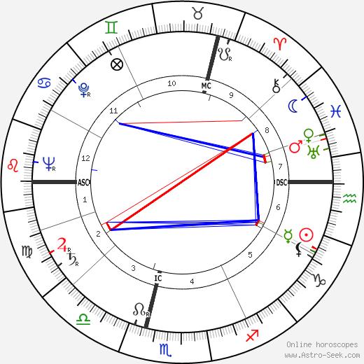 Roger Carré день рождения гороскоп, Roger Carré Натальная карта онлайн
