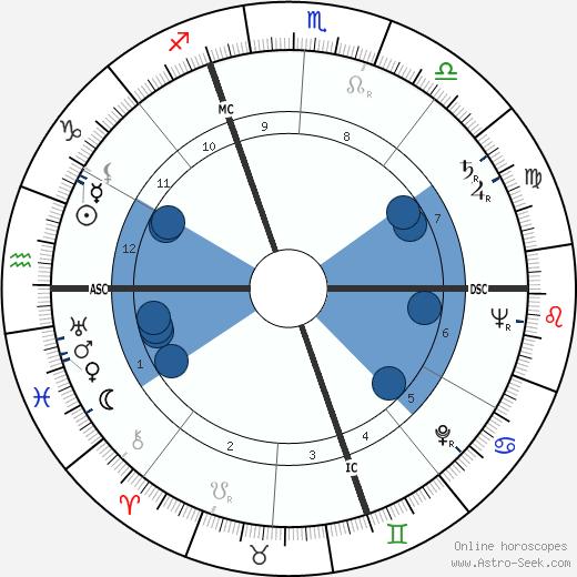 Roland Chenail wikipedia, horoscope, astrology, instagram
