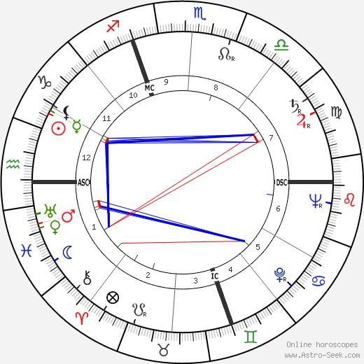 Roland Chenail tema natale, oroscopo, Roland Chenail oroscopi gratuiti, astrologia