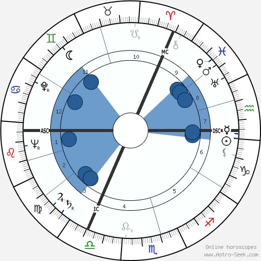 Siegmund Giesecke wikipedia, horoscope, astrology, instagram
