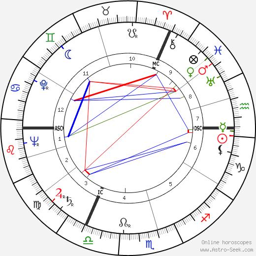 Siegmund Giesecke день рождения гороскоп, Siegmund Giesecke Натальная карта онлайн