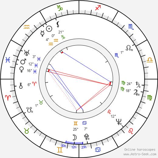 Valentin Ezhov birth chart, biography, wikipedia 2018, 2019