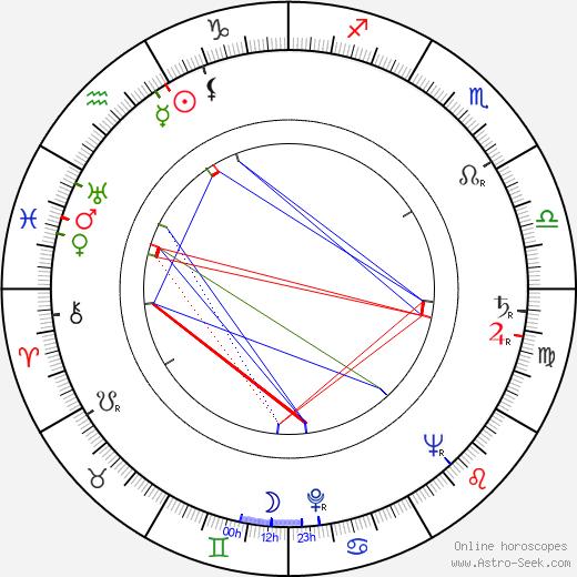 Valentin Ezhov astro natal birth chart, Valentin Ezhov horoscope, astrology