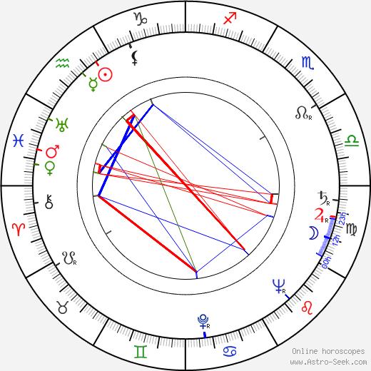 Юрий Озеров Yuri Ozerov день рождения гороскоп, Yuri Ozerov Натальная карта онлайн
