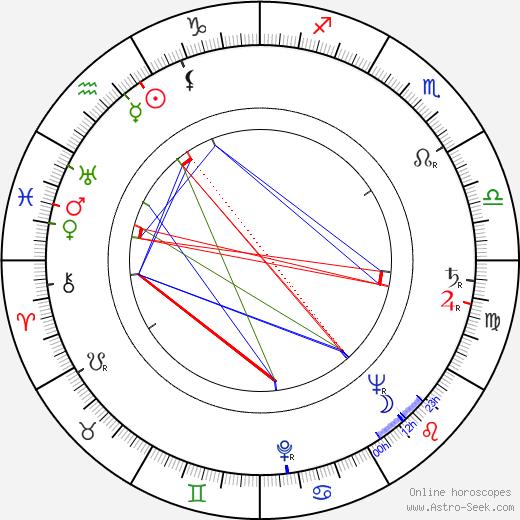 Zygmunt Kęstowicz birth chart, Zygmunt Kęstowicz astro natal horoscope, astrology