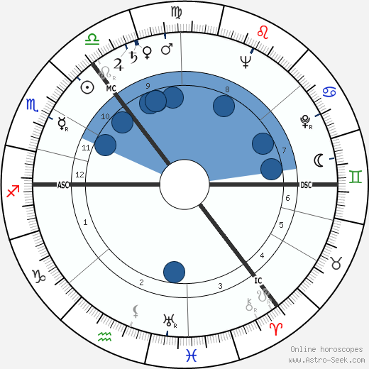 Alex Kitson wikipedia, horoscope, astrology, instagram