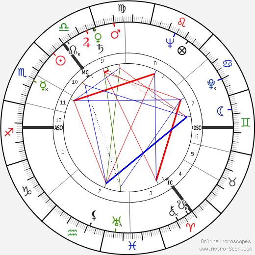 Alex Kitson tema natale, oroscopo, Alex Kitson oroscopi gratuiti, astrologia