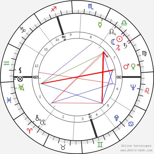 Andre Barbault день рождения гороскоп, Andre Barbault Натальная карта онлайн