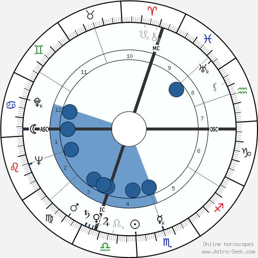 André Turcat wikipedia, horoscope, astrology, instagram