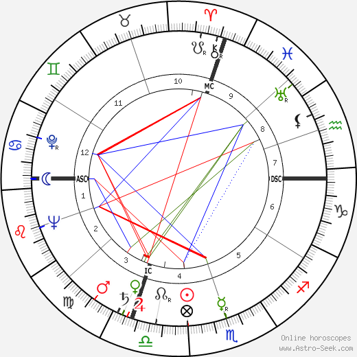 André Turcat tema natale, oroscopo, André Turcat oroscopi gratuiti, astrologia