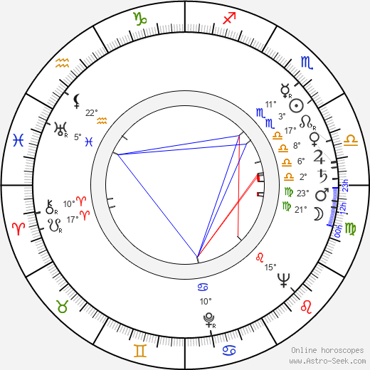 Benito Alazraki birth chart, biography, wikipedia 2018, 2019