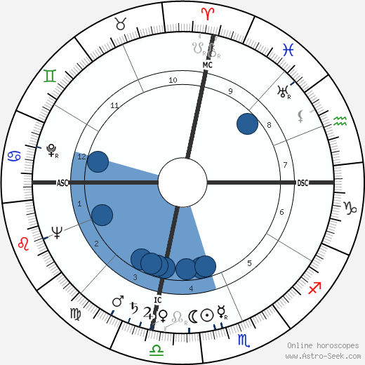 Bill Mauldin wikipedia, horoscope, astrology, instagram
