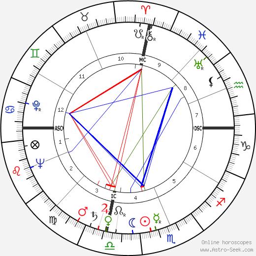 Bill Mauldin день рождения гороскоп, Bill Mauldin Натальная карта онлайн