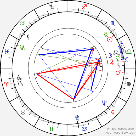 David Leland birth chart, David Leland astro natal horoscope, astrology