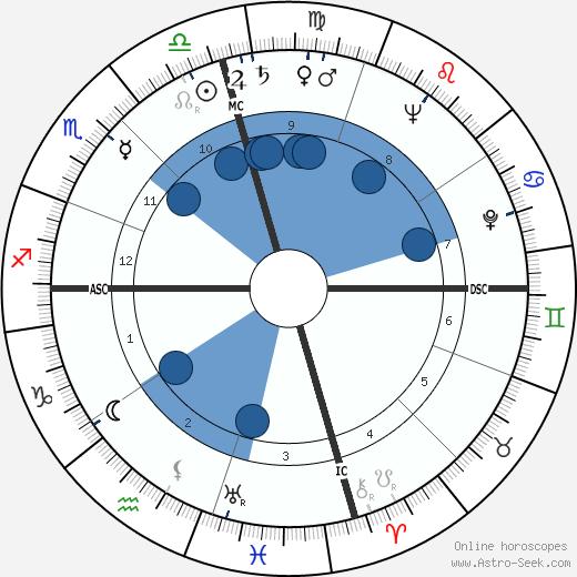 Dot Wilkinson wikipedia, horoscope, astrology, instagram