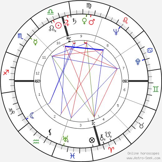 Dot Wilkinson tema natale, oroscopo, Dot Wilkinson oroscopi gratuiti, astrologia