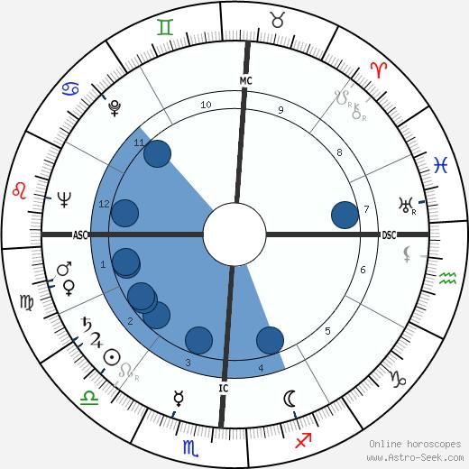 Eugene L. Hudson wikipedia, horoscope, astrology, instagram