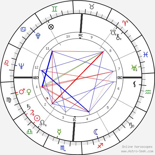 Eugene L. Hudson tema natale, oroscopo, Eugene L. Hudson oroscopi gratuiti, astrologia