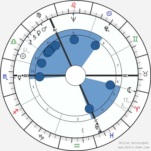 George Mackay Brown wikipedia, horoscope, astrology, instagram
