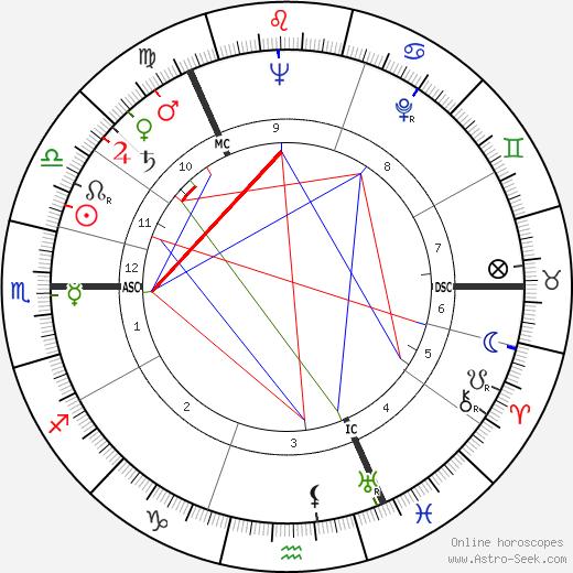 George Mackay Brown tema natale, oroscopo, George Mackay Brown oroscopi gratuiti, astrologia