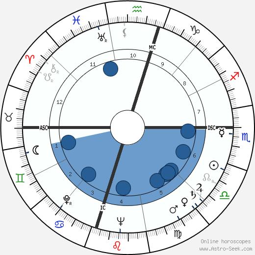 George Nader wikipedia, horoscope, astrology, instagram