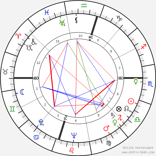 George Nader день рождения гороскоп, George Nader Натальная карта онлайн