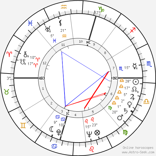 Georges Brassens birth chart, biography, wikipedia 2019, 2020