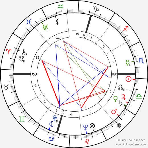 Georges Brassens astro natal birth chart, Georges Brassens horoscope, astrology