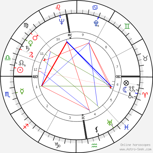 Georges Wilson день рождения гороскоп, Georges Wilson Натальная карта онлайн