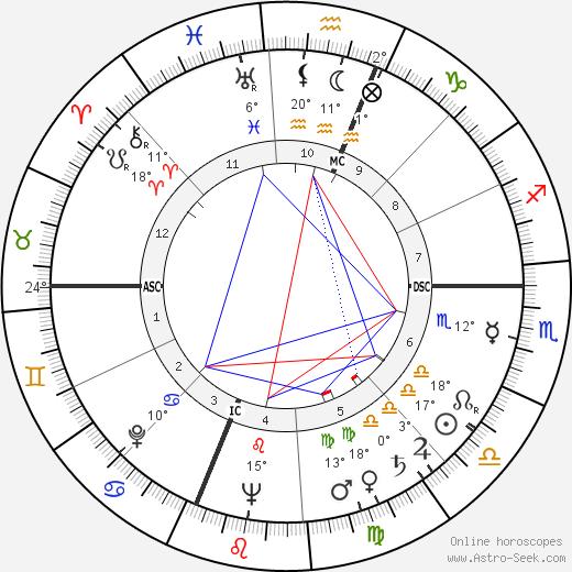 Hank Riebe birth chart, biography, wikipedia 2019, 2020