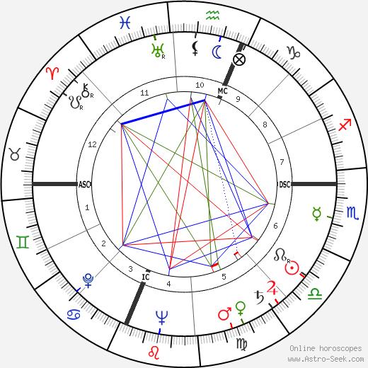 Hank Riebe birth chart, Hank Riebe astro natal horoscope, astrology