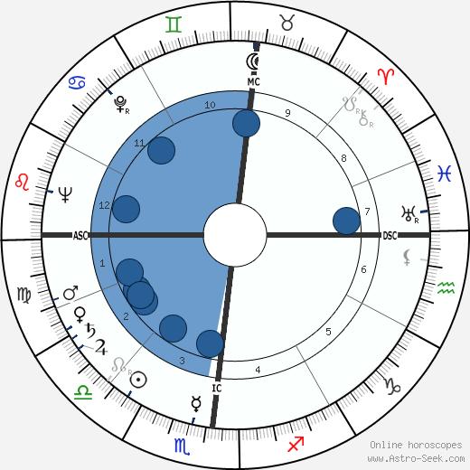 Herbert Kalmbach wikipedia, horoscope, astrology, instagram