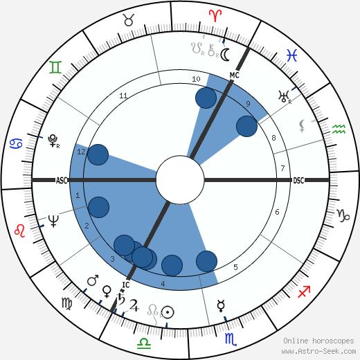 Hoimar von Ditfurth wikipedia, horoscope, astrology, instagram
