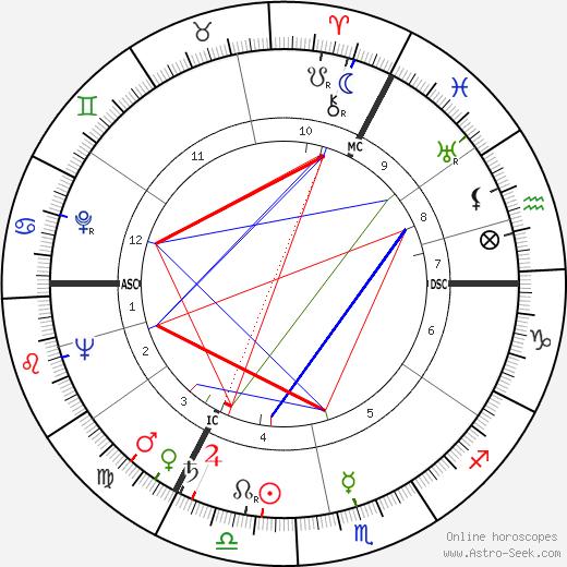 Hoimar von Ditfurth astro natal birth chart, Hoimar von Ditfurth horoscope, astrology