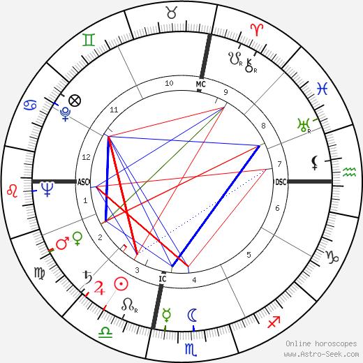 James Poe день рождения гороскоп, James Poe Натальная карта онлайн